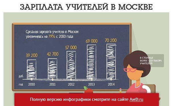 Средняя зарплата няни в москве
