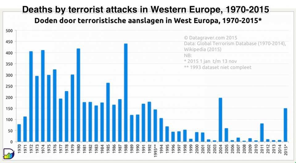 Terrorfrykt vs fakta https://t.co/edR9c7Jh4I