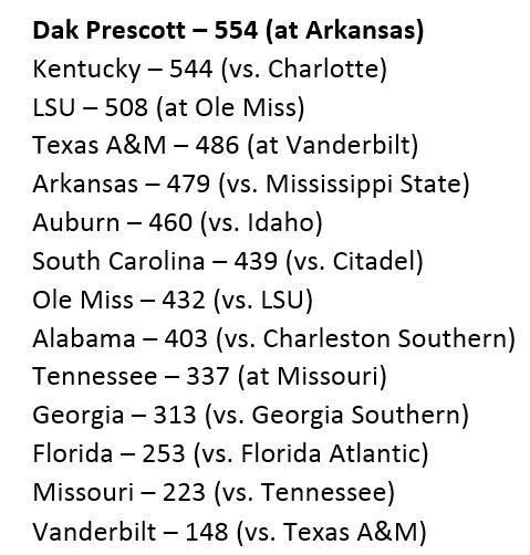 Dak Prescott had more yards of total offense (554) than all 13 SEC teams Saturday! More than 2x UF total vs. FAU. https://t.co/QncipvFULd