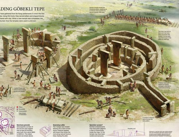 By the @NatGeo team: How @GobekliTepe was built? https://t.co/8GUZBUdeWC #infographic https://t.co/IbNgEk7Jej