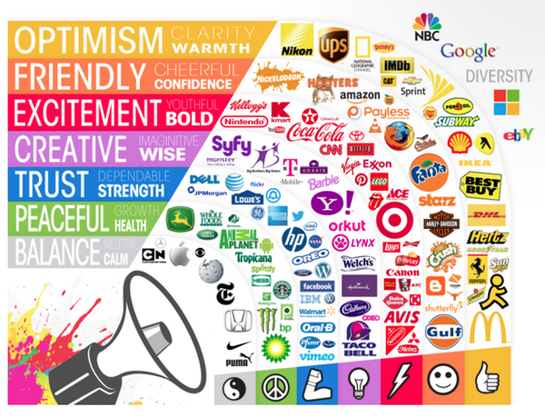 Want to be bold, wise or calm? What are the right colours for your #brand #infographic  #design #creativity https://t.co/uOYuVNEZSV