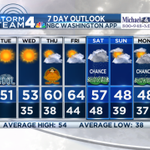 The weather will keep on getting better. @DMVFollowers get a mild #Thanksgiving and easy travel weather in the East. https://t.co/5VMufyiWfI