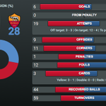 All the [STATS] from all 90 minutes! FINAL: #FCB 6–1 ROM #FCBLive #FCBvRoma #MesQueUnClub https://t.co/3hTnwujcqh https://t.co/D4wcT1g3c8