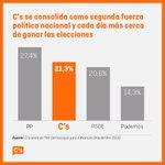 Rajoy sólo quiere debatir con Sánchez. Lógico.Con los que más cerca estamos de ganarle el #20D no quiere dar la cara https://t.co/k4jyVytJhc
