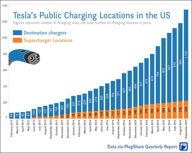 In one year, Tesla added over 850 public charging sites in the US https://t.co/dAVTyHwitH #EV #infrastructure #Tesla https://t.co/5q6mcobHfn