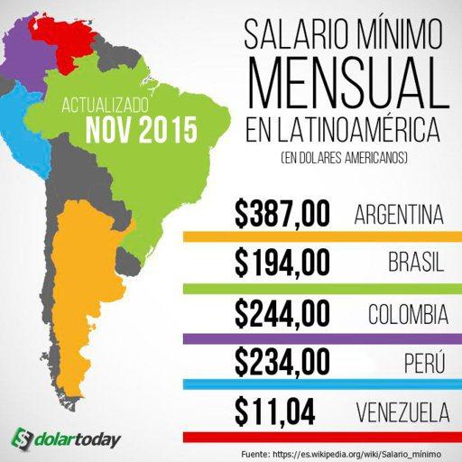¡VERGONZOSO! El salario mínimo mensual en #Venezuela cae a los 11.04$ https://t.co/rZE876zKKb #SOSVenezuela https://t.co/Z3hfzJ3DfL