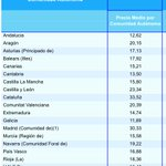 Este es el coste medio de la Universidad, existe una gran desigualdad. Desde UPYD queremos más igualdad, #MásEspaña https://t.co/bGEARPJdHG