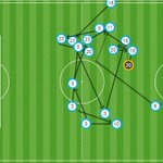 Take a look at the buildup to #FCBs 1st goal, scored by Suárez. 26 #FCB 2–0 ROM #FCBLive #FCBvRoma #MesQueUnClub https://t.co/tRoORLiWZj