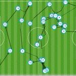 [GRÁFICO] En el gol de Messi, todos los jugadores de campo vuelven a tocar el balón. Así ha sido el 2-0 #FCBvRoma https://t.co/bEsOcaSSeh