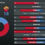 [ESTADÍSTICAS] Así ha sido la primera mitad en el Camp Nou, con tres goles del Barça https://t.co/f7jy2B7uqo https://t.co/r59gUsgwUB