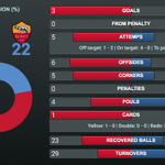 See all the [STATS] from the first 45 minutes! HALF: #FCB 3–0 ROM #FCBLive #FCBvRoma #MesQueUnClub https://t.co/YUuoN0pVp7