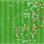 The [TRIDENT] is baaack! See all the passes, shots & goals from #Messi, #Neymar and Suárez in the 1st half! #FCBLive https://t.co/QnDnLy7JVD