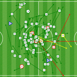 Sergio Busquets was the man in midfield in the 1st half. See all his movements! https://t.co/eoCt16aISN https://t.co/EN6kqYzrRI