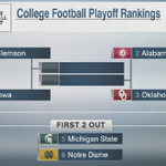 CFB Playoff rankings Top 6 revealed: #CFP25 on ESPN https://t.co/lu2oXl6gpX