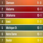 Oklahoma jumps into the top-4 in this weeks College Football Playoff rankings https://t.co/gonAuTumjb https://t.co/E8lWQssoGA