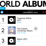 B.A.Pの4thミニアルバム「MATRIX」が、米ビルボードのワールドアルバムチャート(12月5日付)3位に初登場。 https://t.co/ChhbWbk6Nv https://t.co/A0aTQ2MNHL