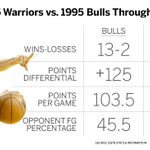 The Warriors and the 1995-96 Bulls are similar in many ways. Here are the numbers through 15 games. https://t.co/b3B3mkRN1n