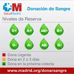 Las reservas de #sangre siguen en verde Gracias! #Madrid recuerda: Dona 2 veces x año para mantener niveles óptimos https://t.co/aMNFxtwQEg