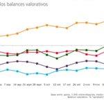 Encuesta @TNSspain. @Albert_Rivera sigue ascendiendo como líder mejor valorado de los españoles. https://t.co/hHhZ8pFm85