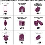Valladolid registra 4 denuncias cada día sobre violencia de género https://t.co/P2zEOmBrM5 #NoalaViolenciadeGénero https://t.co/qCASZndUEg