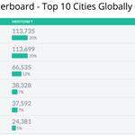 Toulon et sa communauté startup viennent de prendre la 1ère place de la Hashtag Battle ! #swtln #gsb2015 https://t.co/BaaJL7UvJL