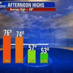 T-shirt/shorts #wx next 3 days & then bundle up time this weekend w/ front coming to town along w/ rain. #ATX #atxwx https://t.co/Ngi4fbyn1V