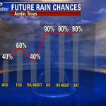 Rain chances increasing the next few days. Get umbrella ready to go! #txrains #ATX #atxwx #FOX7Austin https://t.co/hmJAzDtHOM
