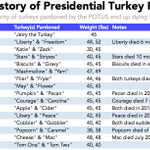 Today, the POTUS will pardon a turkey. According to our data, itll be dead within a year. https://t.co/PcqXE62oxY https://t.co/ud1U8RWgfT