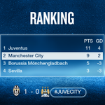 Heres how #UCL Group D looks after tonight with one more matchday to go. #juvecity #mcfc https://t.co/g0N8VzEGrU