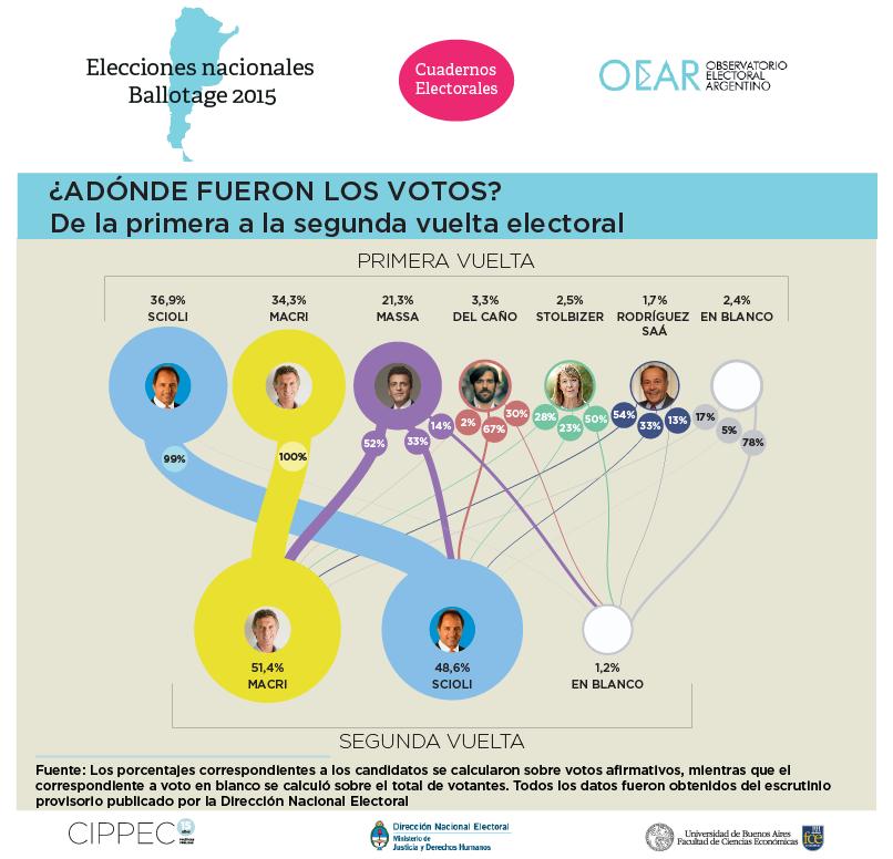 ¿Adónde fueron los votos? @Juliapomares @ecalvo68 @mariampage con infografía de @NicoAbramovich https://t.co/kfHnQB1Rob