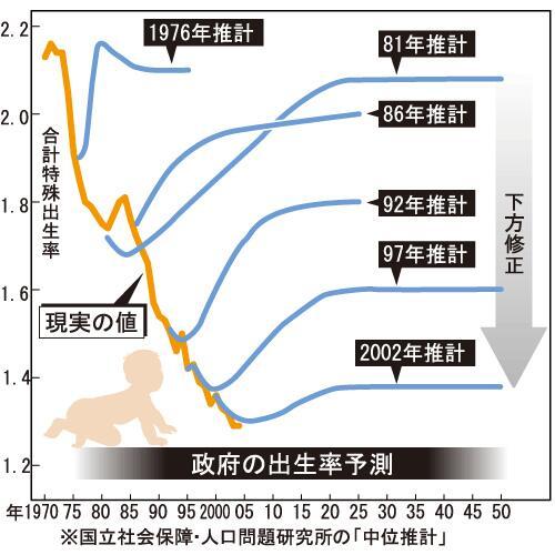 こちらも有名だけど、日本の少子化対策がいかにダメか分かるグラフ。https://t.co/U80bzmFGVf https://t.co/OjxXzG9Jfi