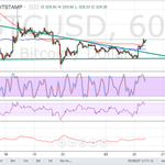 Bitcoin Price Technical Analysis for 26/11/2015 – Bulls Are Charging! -  https://t.co/e3ccO2PI6G https://t.co/GXl621OUkN