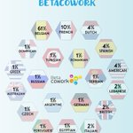 20 Nationalities at @betacowork https://t.co/J4s8xYRFrA #coworking #brussels https://t.co/L4iAJdMnFT
