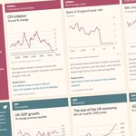 Check out our 1-stop overview of key UK economic data, including GDP, jobs and house prices https://t.co/UWNnQ0quQr https://t.co/b87yAmPNCS
