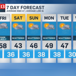 """#happythanksgiving! great today, rain tomorrow. up to 1"""" of rain possible friday #inwx https://t.co/99ezL0ca03"""