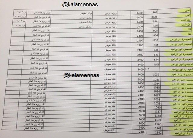 خاص #كلام_الناس : بالوثائق والأرقام هذه هي ممتلكات ميشال معوّض التي صرّح عنها الليلة مع @Marcel_Ghanem https://t.co/iEohJ4NWWo