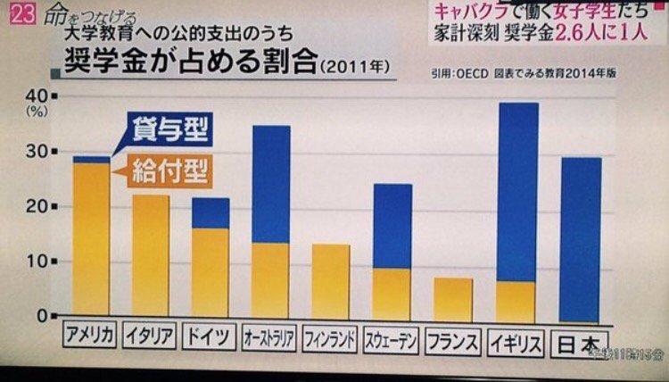 日本の奨学金制度が腐りきっていると話題に