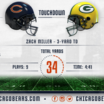 Scoring drive summary. Tied up with 6:03 left in the half. #Bears #CHIvsGB https://t.co/xXeKhLYtip