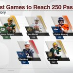 Aaron Rodgers 1st quarter TD was his 250th passing TD He is the fastest player to 250 passing TD (games played) https://t.co/hDOyvTMfWb