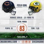 Scoring drive summary. 12:15 left in the game. #Bears #CHIvsGB https://t.co/0PvFDeaPXM