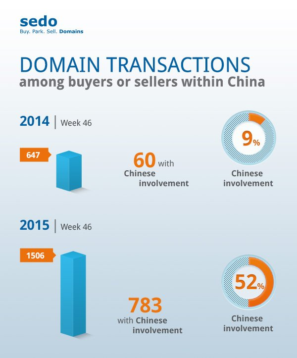 Wow, over 50% of Chinese involvement in all of or domain transactions! That's huge! https://t.co/xkGvq8OROd