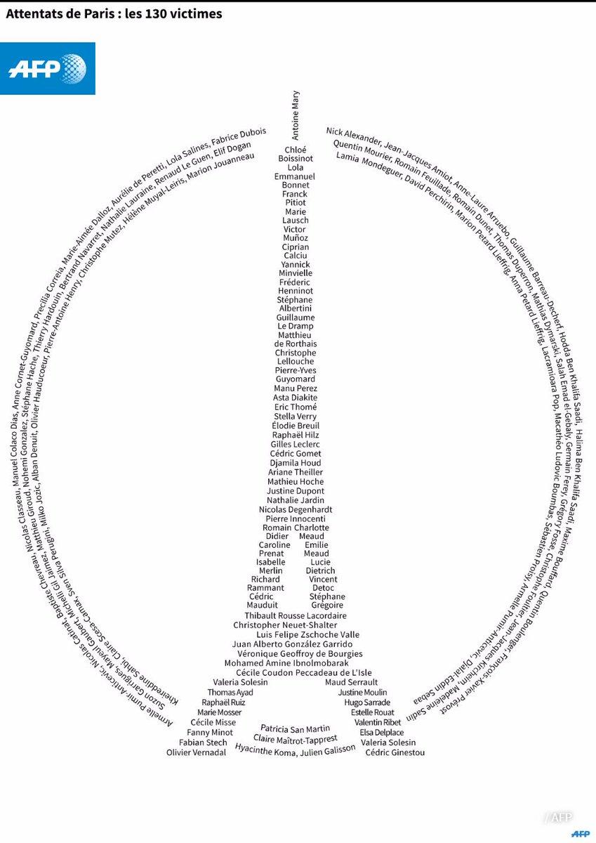 Les 130 victimes des attentats dans une très émouvante infographie de l'@afpfr