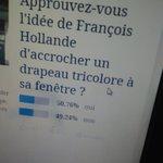 Qui a dit que les lecteurs du @Le_Figaro napprouvaient jamais @fhollande ? https://t.co/hBfHTKR95M