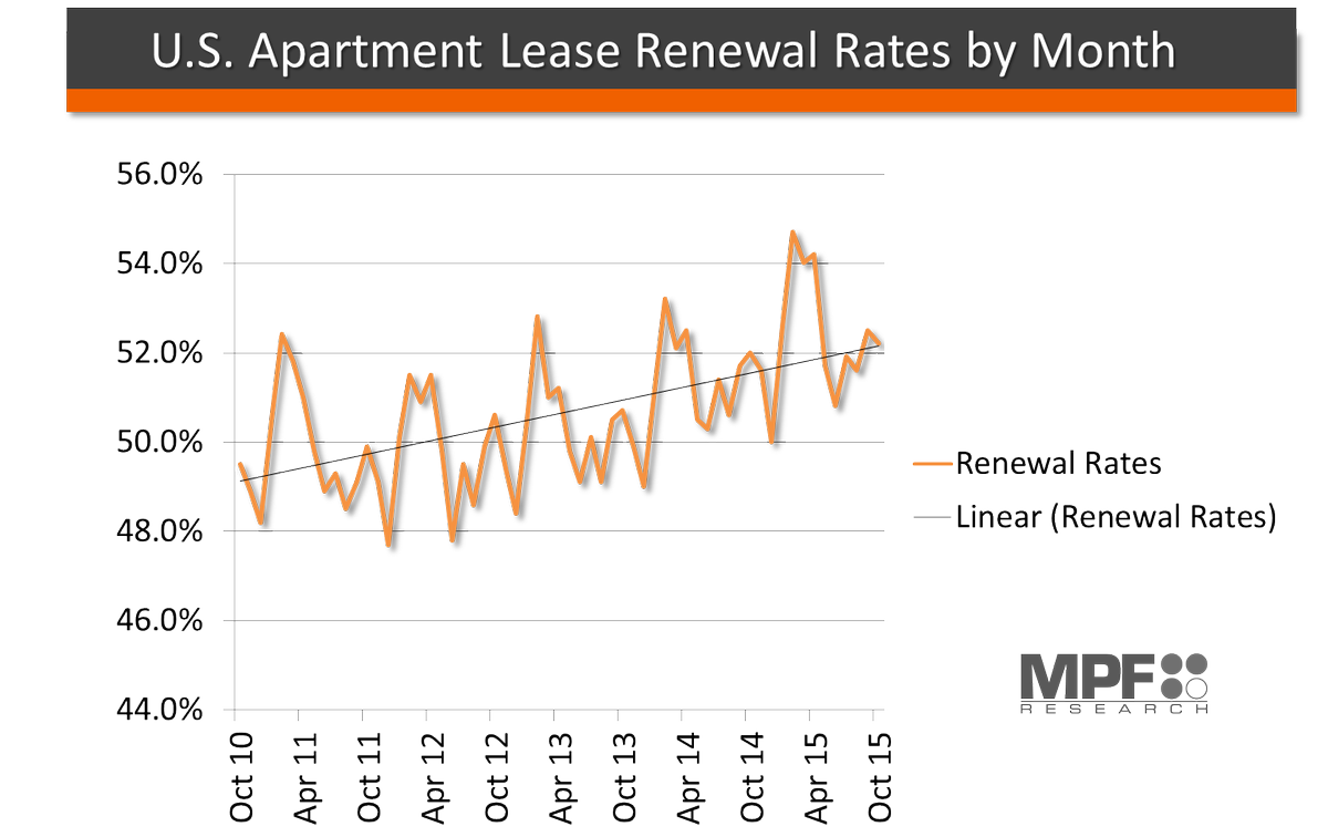 More Than Half of U.S. #Renters With Expiring Leases in October Renewed: https://t.co/lbiWa24fwb (via @MFEmagazine) https://t.co/3r1QR2HwHk