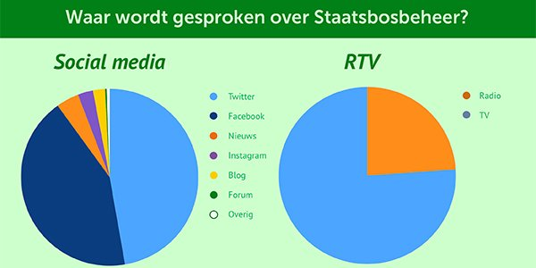 Social media activiteit van @staatsbosbeheer staat als een boom! De social & RTV analyse: https://t.co/GTDK7iLvM2 https://t.co/87gctNjOvy