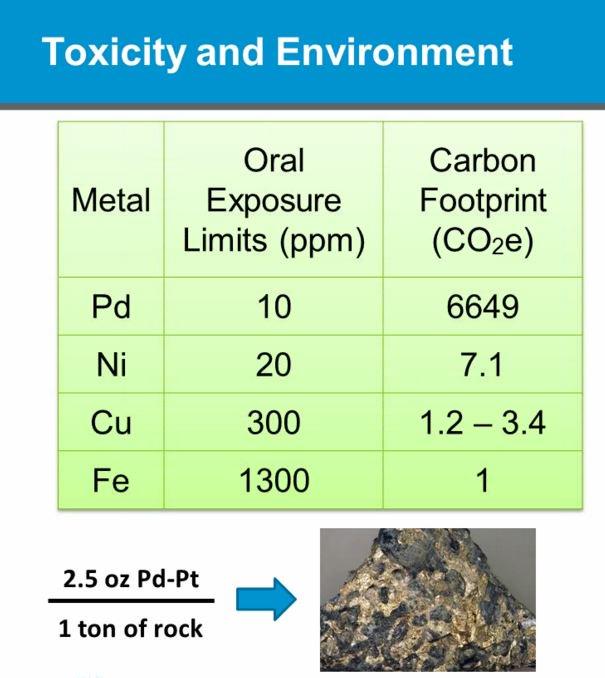 Palladium has a huge #carbonfootprint compared to base metals #ACSwebinars #criticalmaterials https://t.co/MHQcDro0Mb