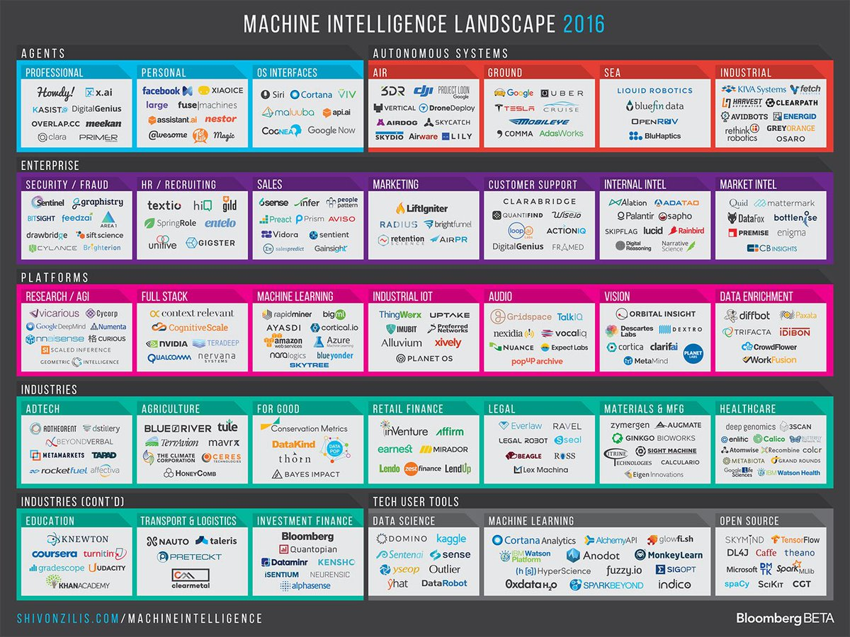Just out: State of Machine Intelligence, 2016 edition, by @shivon https://t.co/8HIOyYcmzf https://t.co/poTT9feQm9