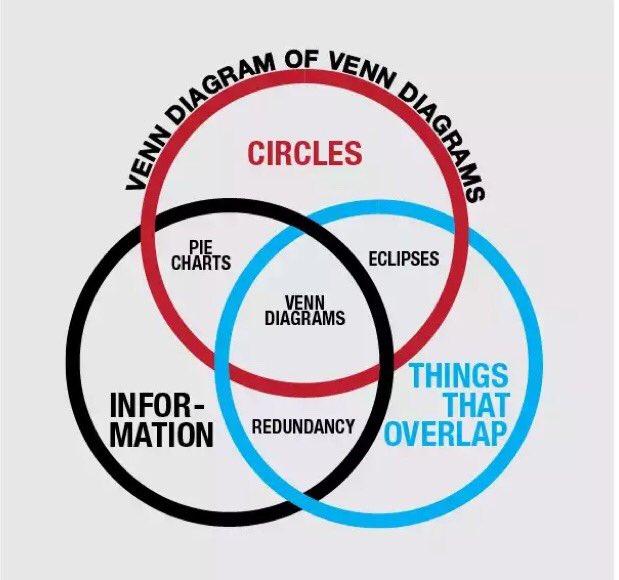 Ultimate Venn Diagram! https://t.co/MuZ9XvYRVT https://t.co/5Fe4vZYxWH