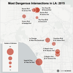 Our analysis of the deadliest streets in #LosAngeles written up by @LAWeekly https://t.co/qzZZUJZhJJ #DataScience https://t.co/N9AgXrIvxn