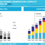 Good news: the world now adds more clean power capacity each year than dirtier fossil-fuel based power capacity. https://t.co/nrNiwDAKuN